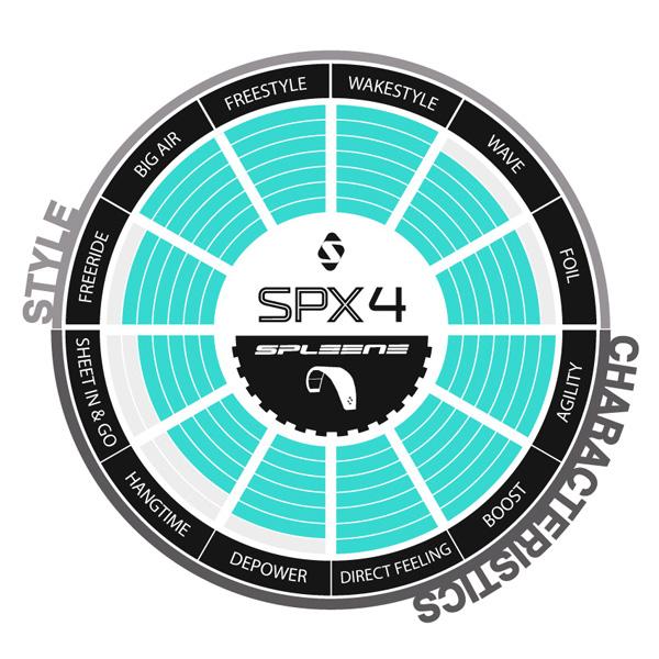 SPX4 Kite Selector