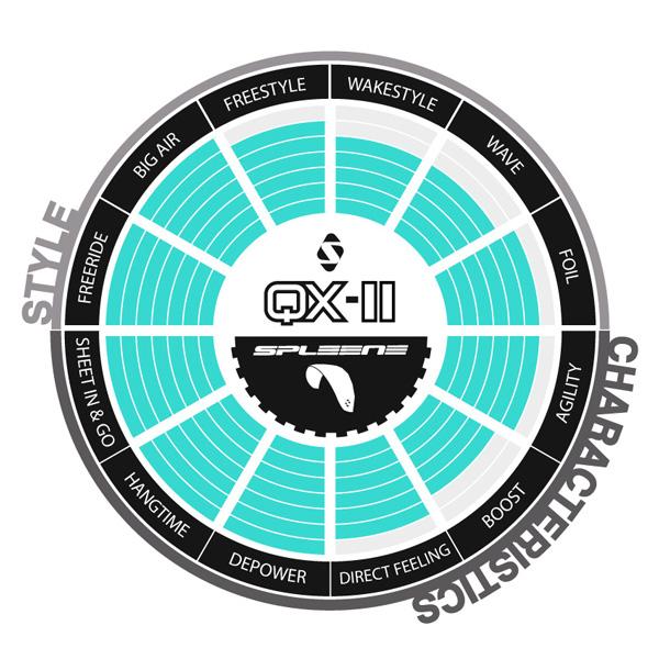QX Kite Selector